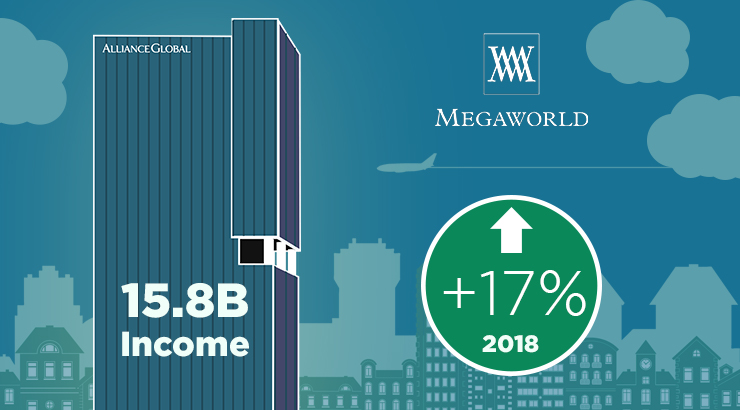 Megaworld's net income jumps 17% to record high of P15.8 -B in 2018