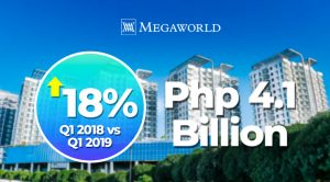 Megaworld's profit up 18% to P4.1B in 1Q 2019
